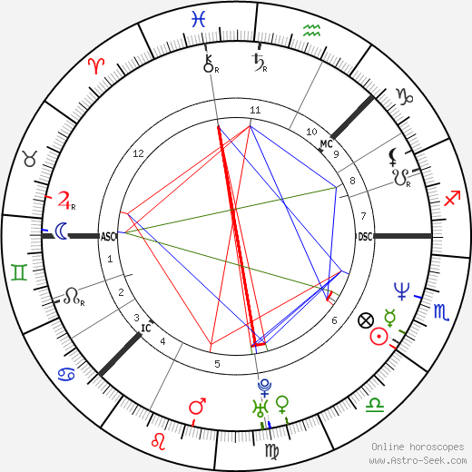 Camilla Henemark astro natal birth chart, Camilla Henemark horoscope, astrology