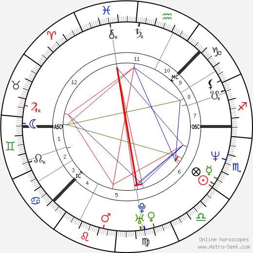 Камилла Хенемарк Camilla Henemark день рождения гороскоп, Camilla Henemark Натальная карта онлайн