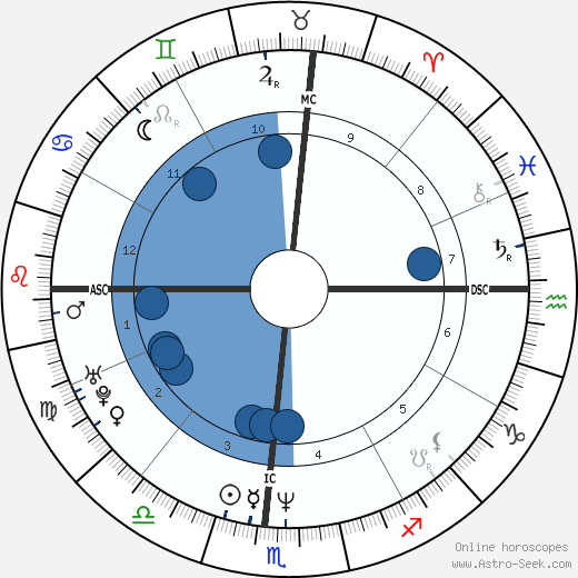 Dan Mathews wikipedia, horoscope, astrology, instagram
