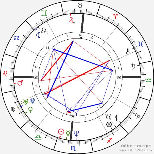 Dan Mathews день рождения гороскоп, Dan Mathews Натальная карта онлайн