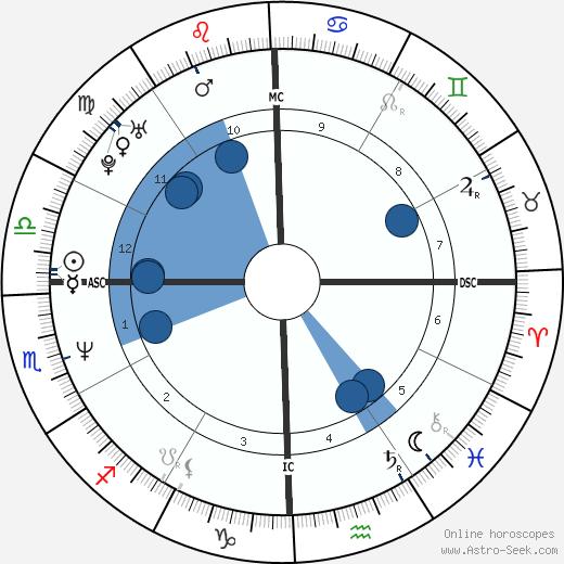 Dana Allman wikipedia, horoscope, astrology, instagram