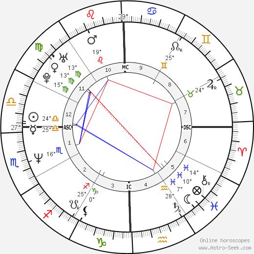 Dana Allman birth chart, biography, wikipedia 2019, 2020