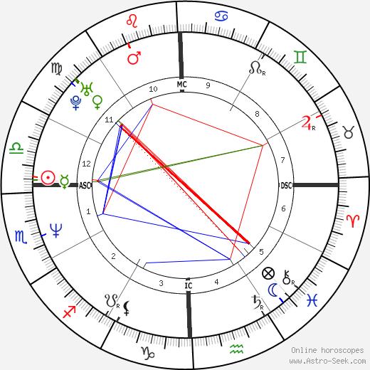 Dana Allman astro natal birth chart, Dana Allman horoscope, astrology