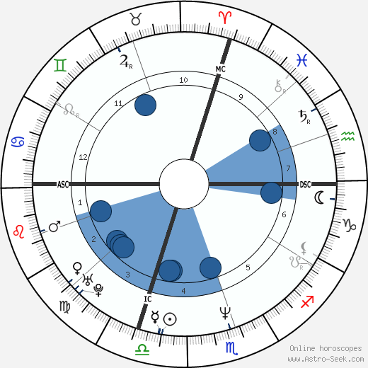 Dario Ballantini wikipedia, horoscope, astrology, instagram