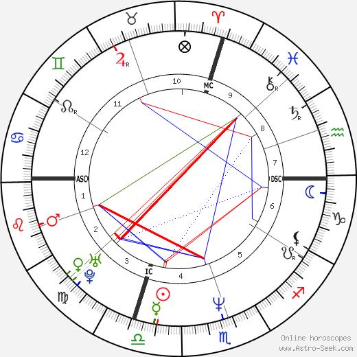 Dario Ballantini день рождения гороскоп, Dario Ballantini Натальная карта онлайн