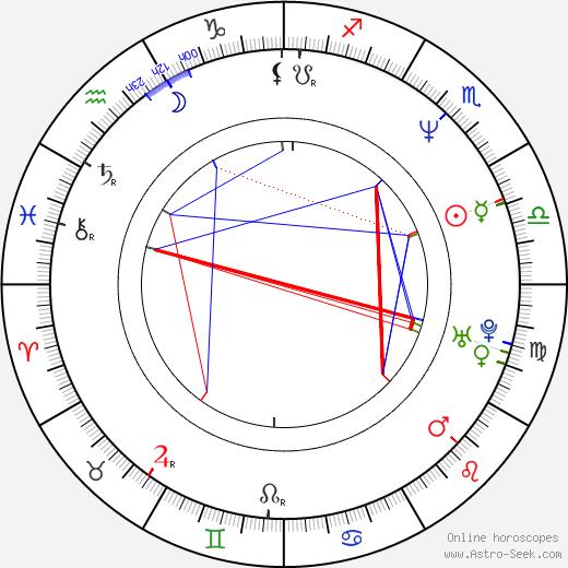 David Kaye tema natale, oroscopo, David Kaye oroscopi gratuiti, astrologia