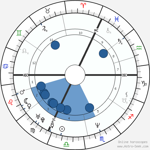 Denis Dercourt wikipedia, horoscope, astrology, instagram