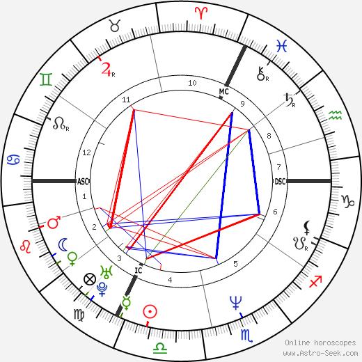 Denis Dercourt astro natal birth chart, Denis Dercourt horoscope, astrology