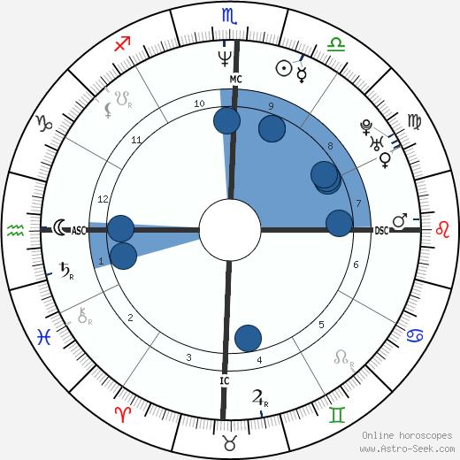 Denise Fraga wikipedia, horoscope, astrology, instagram