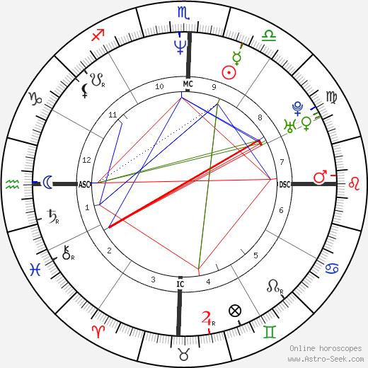 Denise Fraga tema natale, oroscopo, Denise Fraga oroscopi gratuiti, astrologia