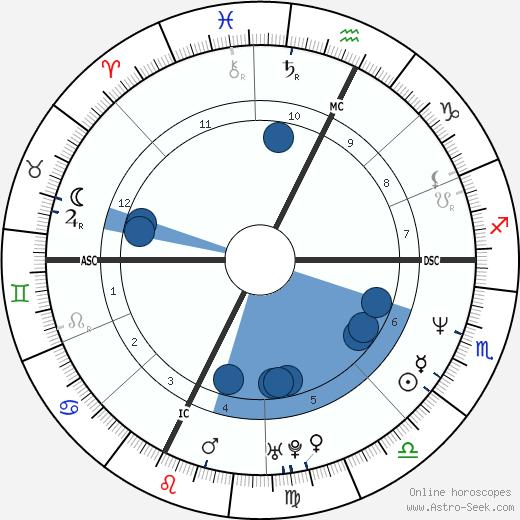 Drazen Petrovic wikipedia, horoscope, astrology, instagram