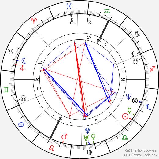 Дражен Петрович Drazen Petrovic день рождения гороскоп, Drazen Petrovic Натальная карта онлайн