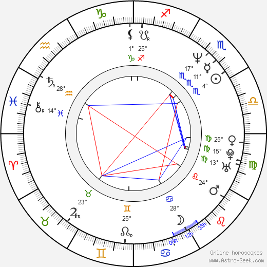 Egil Birkeland birth chart, biography, wikipedia 2019, 2020
