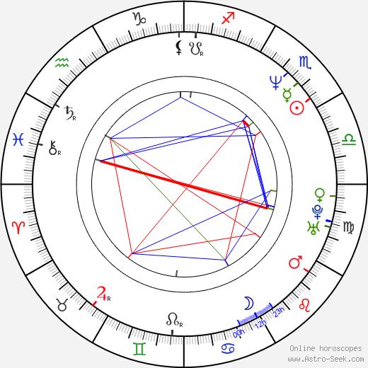 Egil Birkeland день рождения гороскоп, Egil Birkeland Натальная карта онлайн