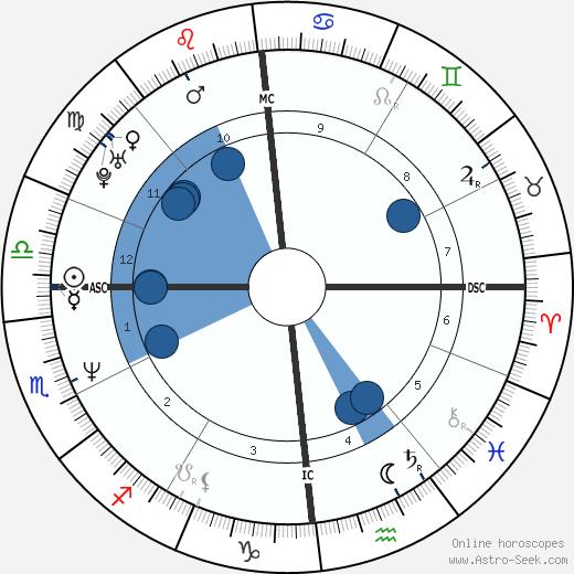 Eric Kayser wikipedia, horoscope, astrology, instagram