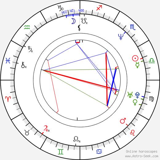 Francisco Gattorno birth chart, Francisco Gattorno astro natal horoscope, astrology