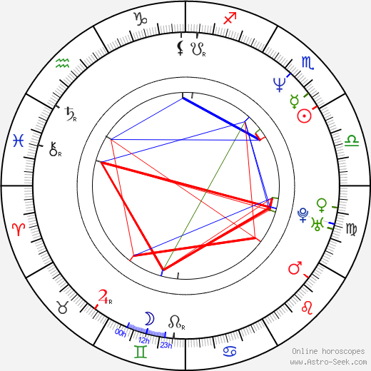 Grant Gee birth chart, Grant Gee astro natal horoscope, astrology