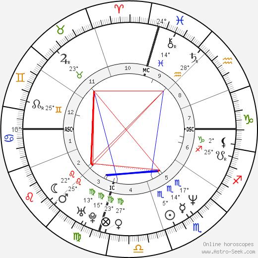 Griffin O'Neal birth chart, biography, wikipedia 2018, 2019