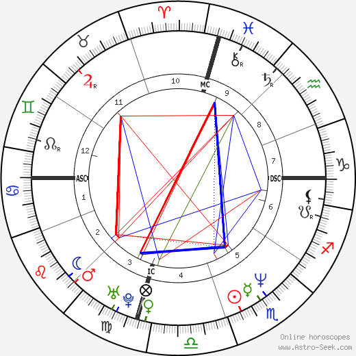 Griffin O'Neal astro natal birth chart, Griffin O'Neal horoscope, astrology