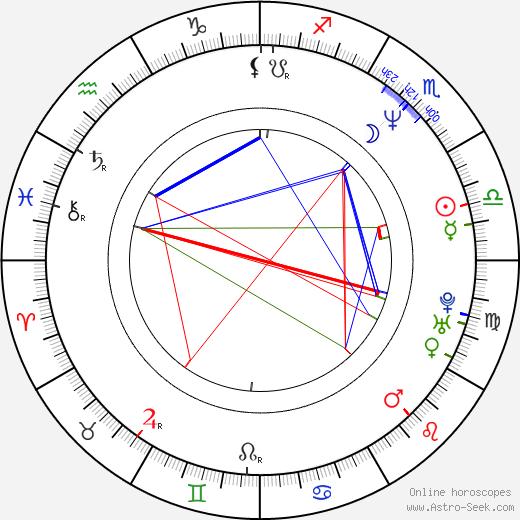Ian Hart birth chart, Ian Hart astro natal horoscope, astrology