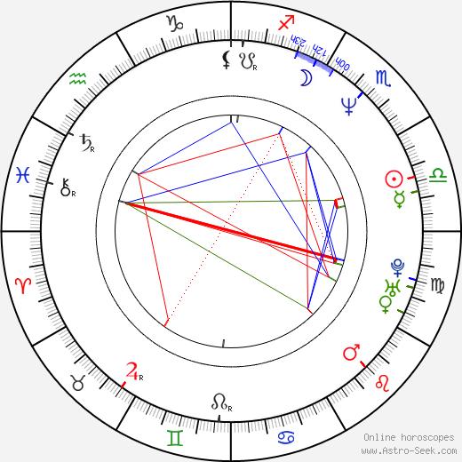 Jaime Aparicio astro natal birth chart, Jaime Aparicio horoscope, astrology