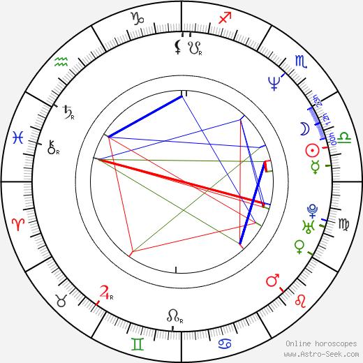 Jošiaki Iwasaki birth chart, Jošiaki Iwasaki astro natal horoscope, astrology