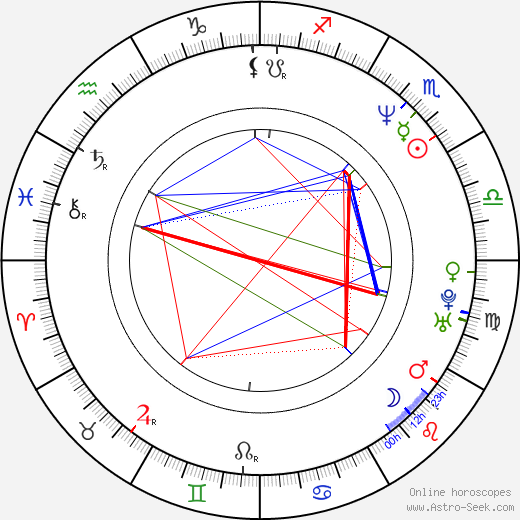 Juan Darthés birth chart, Juan Darthés astro natal horoscope, astrology