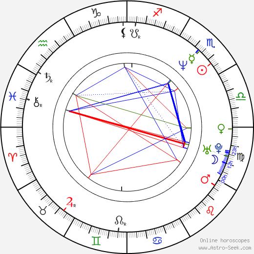 Justin Hardy tema natale, oroscopo, Justin Hardy oroscopi gratuiti, astrologia