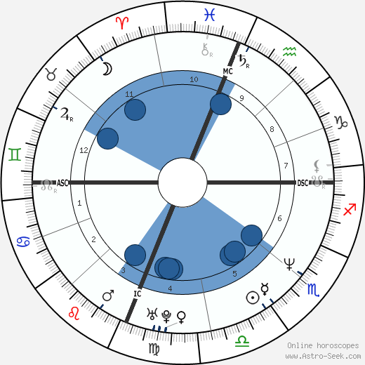 Kamala Harris wikipedia, horoscope, astrology, instagram