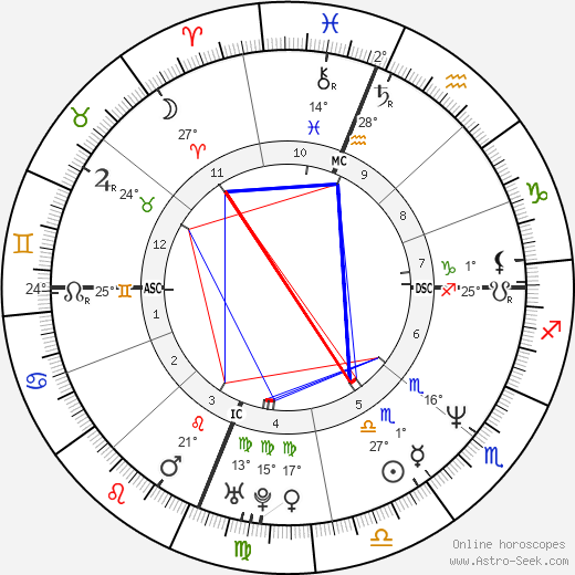 Kamala Harris birth chart, biography, wikipedia 2019, 2020