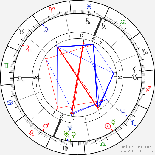 Kamala Harris birth chart, Kamala Harris astro natal horoscope, astrology