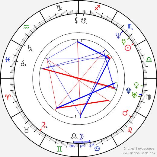 Kevin Michael Richardson birth chart, Kevin Michael Richardson astro natal horoscope, astrology