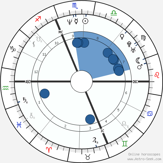 Louis Hamlin wikipedia, horoscope, astrology, instagram
