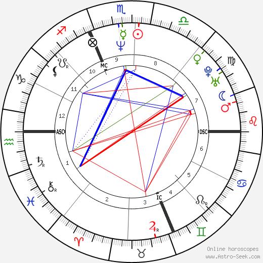 Louis Hamlin tema natale, oroscopo, Louis Hamlin oroscopi gratuiti, astrologia