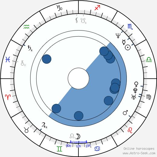 Luis Pacheco wikipedia, horoscope, astrology, instagram