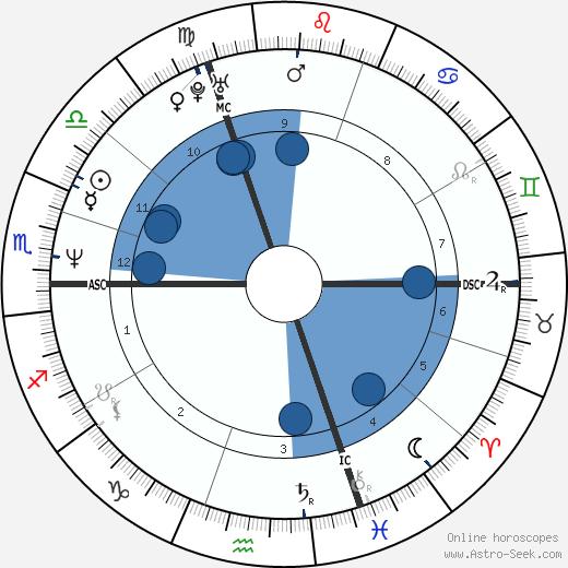 Manuel Legris wikipedia, horoscope, astrology, instagram