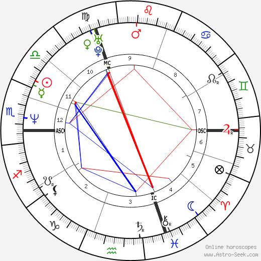 Manuel Legris день рождения гороскоп, Manuel Legris Натальная карта онлайн