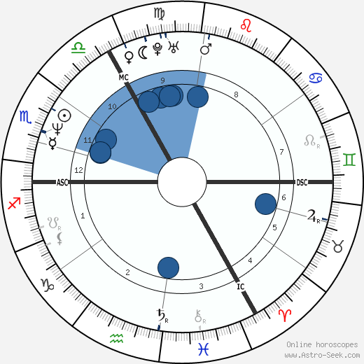 Marco van Basten wikipedia, horoscope, astrology, instagram