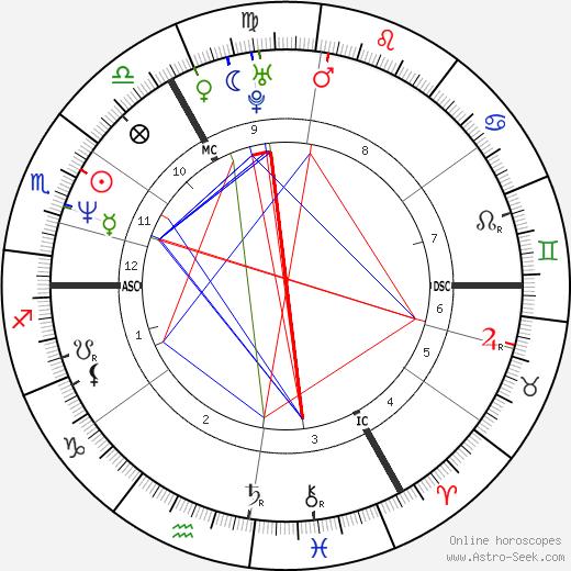 Marco van Basten tema natale, oroscopo, Marco van Basten oroscopi gratuiti, astrologia