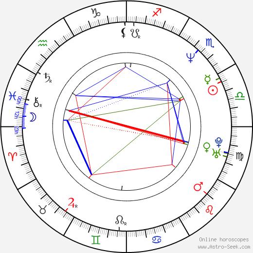 Maria Rangel день рождения гороскоп, Maria Rangel Натальная карта онлайн
