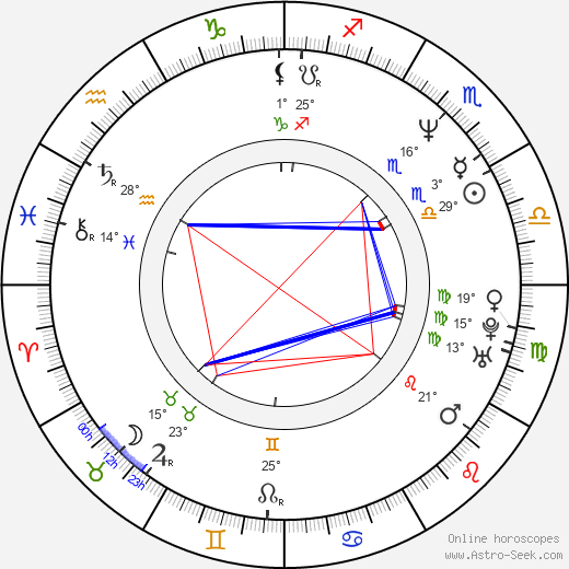 Mariela Velichkova Baeva birth chart, biography, wikipedia 2018, 2019