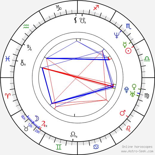 Mariela Velichkova Baeva astro natal birth chart, Mariela Velichkova Baeva horoscope, astrology