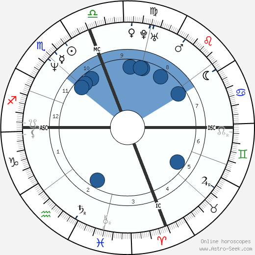 Mary T. Meagher wikipedia, horoscope, astrology, instagram