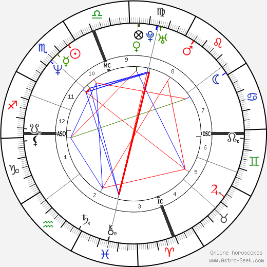 Mary T. Meagher astro natal birth chart, Mary T. Meagher horoscope, astrology