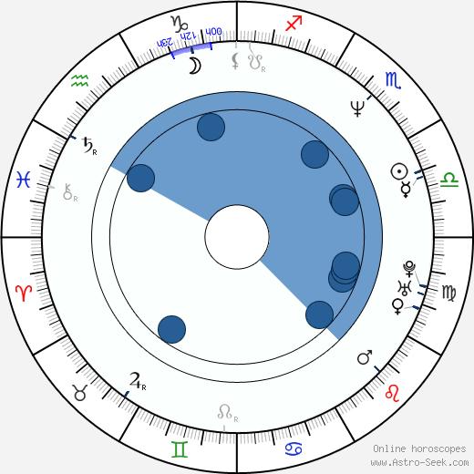 Masaya Onosaka wikipedia, horoscope, astrology, instagram
