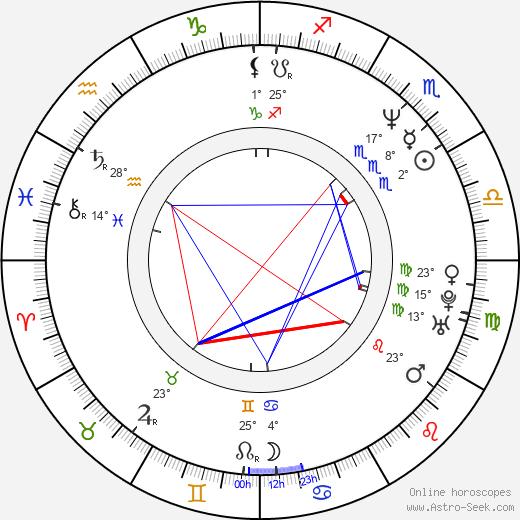 Michael Boatman birth chart, biography, wikipedia 2018, 2019