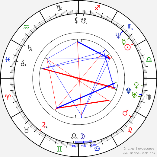Michael Boatman birth chart, Michael Boatman astro natal horoscope, astrology
