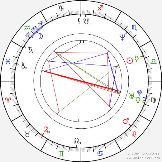 Milada Ondrašíková astro natal birth chart, Milada Ondrašíková horoscope, astrology