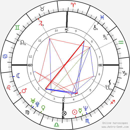 Mouss Diouf birth chart, Mouss Diouf astro natal horoscope, astrology