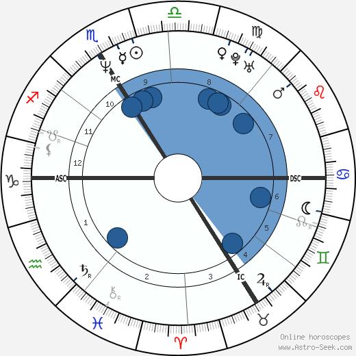 Nathalie Simon wikipedia, horoscope, astrology, instagram